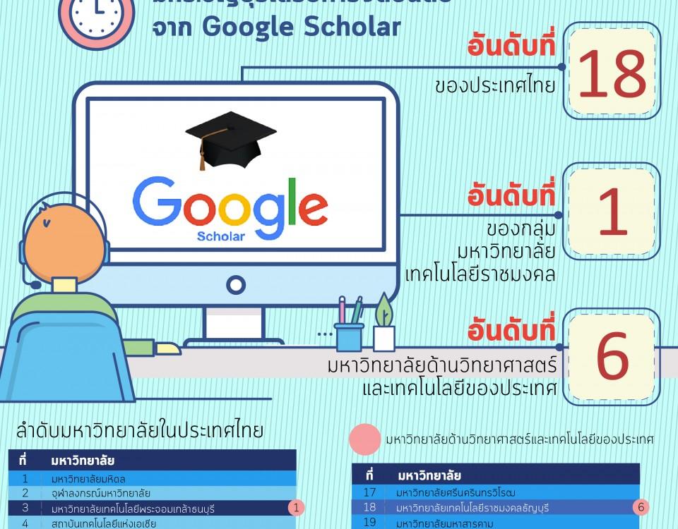 ผลการจัดอันดับเว็บไซต์โดย Top Universities by Google Scholar Citations 2018