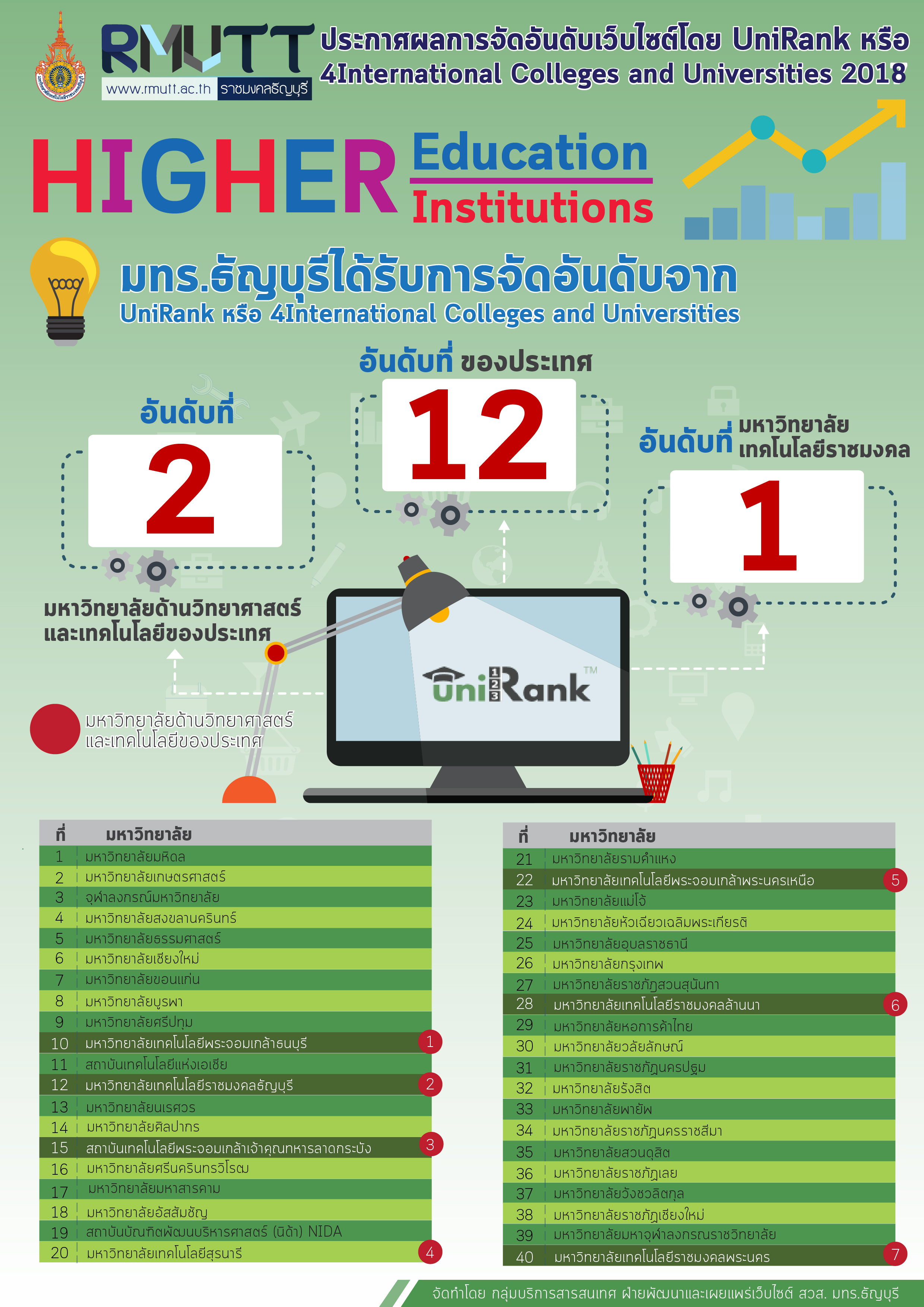 การจัดอันดับโดย UniRank หรือ 4International Colleges and Universities (www.4icu.org/th)