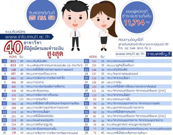 จำนวนผู้สมัครสอบตรง ราชมงคลธัญบุรี 2559