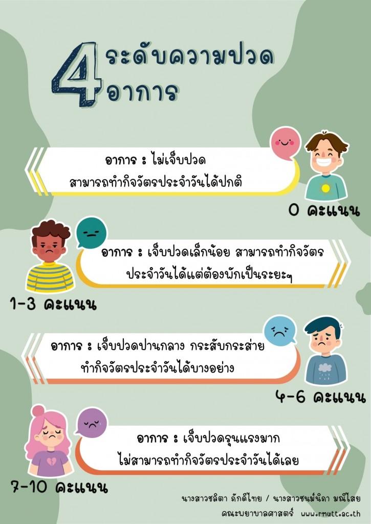 ผลงานการออกแบบอินโฟกราฟฟิกของนักศึกษาคณะพยาบาลศาสตร์ มทร.ธัญบุรี วันที่ 16-18 พฤศจิกายน 2563